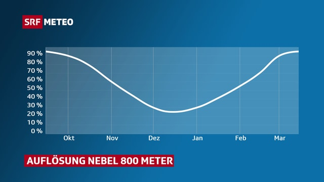 Die Kurve sinkt bis Mitte Dezember, danach steigt sie wieder steil an.