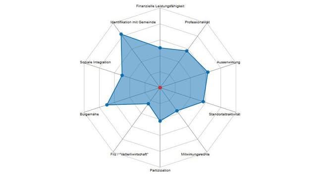 Graphik der HTW Chur. In Form eines Spinnennetzes ist eine Modellgemeinde nach Indikatoren veranschaulicht.