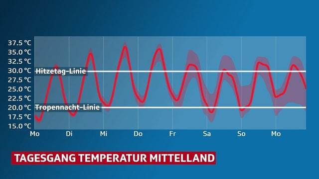 Im Diagram ist der Temperaturverlauf bis zum Wochenende dargestellt.