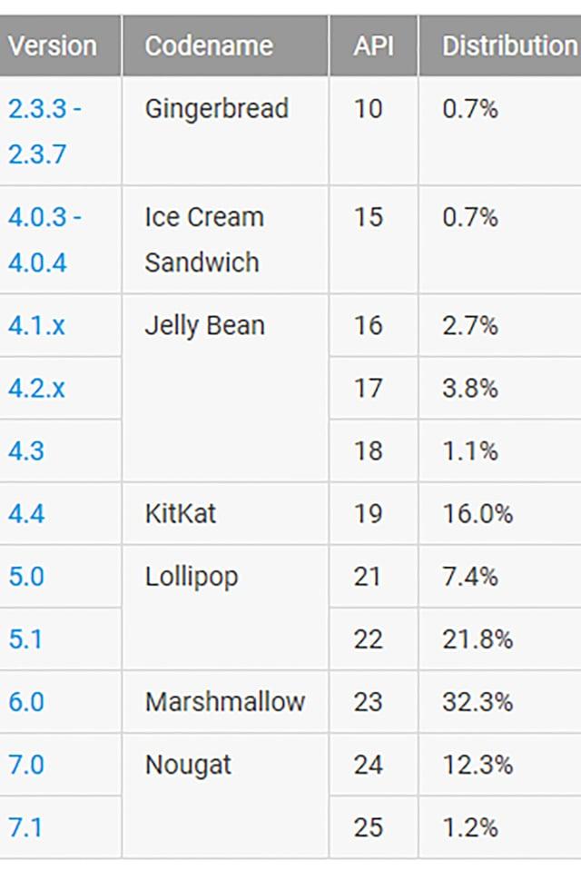 Tabelle mit der Verbreitung der Android-Versionen von developer.android.com