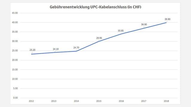 Liniendiagramm Gebührenentwicklung UPC
