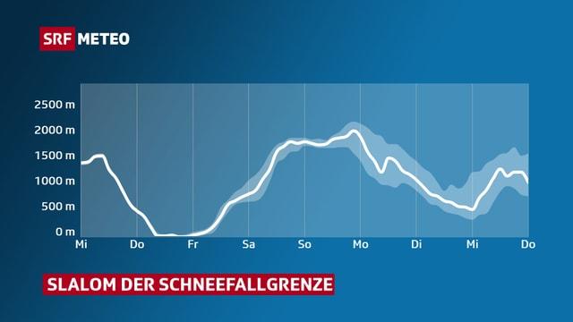 Die Grafik zeigt wie die Schneefallgrenze bis am Donnerstag in einer Woche sinkt, steigt und wieder sinkt.
