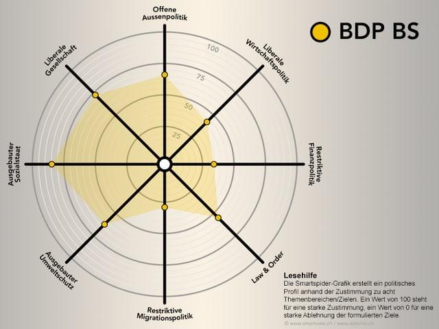 Smartspider BDP BS