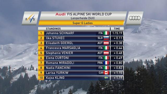 Johanna Schnarf grüsst von der Spitze nach 15 Fahrerinnen.