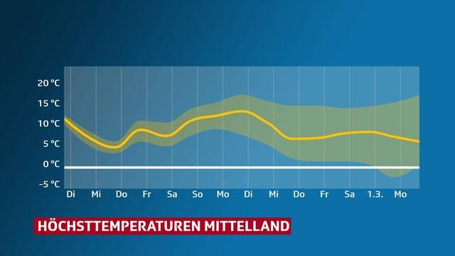 Eine Grafik zeigt den Temperaturverlauf im Mittelland für die beiden letzten Februarwochen.