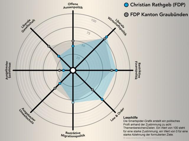 Smartspider Christian Rathgeb