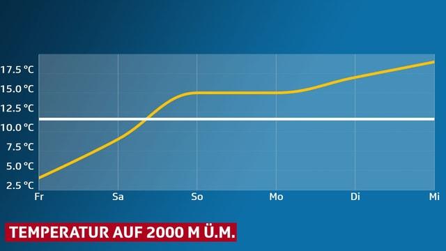 Es wird der Temperaturanstieg  - von 2 Grad am Freitag auf 18 Grad am Mittwoch - als ansteigende Kurve auf dem Pilatus gezeigt.