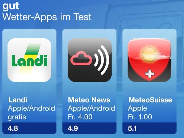 Gute Wetter-Apps
