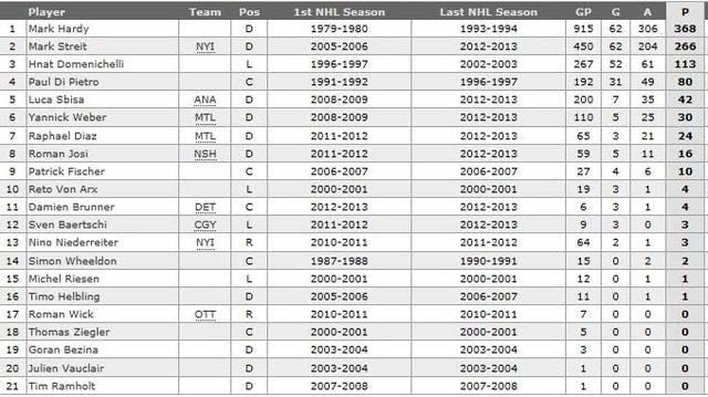 Die NHL-Statistiker führen Mark Hardy (hier die Regular-Season-Statistiken) als besten Schweizer Skorer auf.