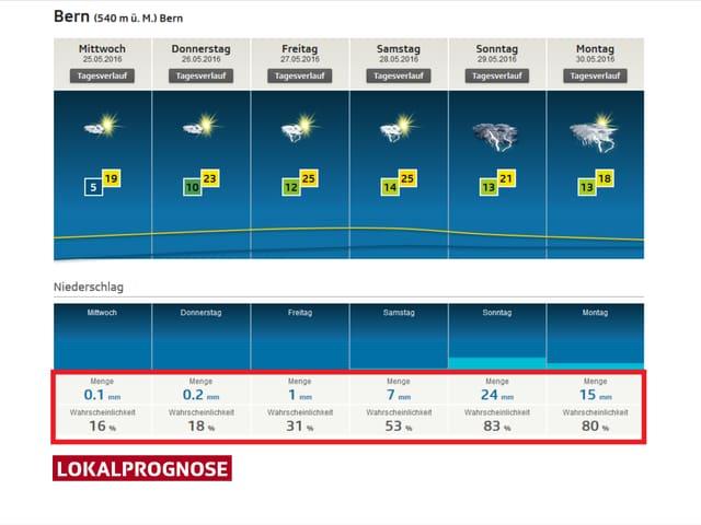 Lokalprognose für Bern auf der Homepage von SRF Meteo, Rot markiert sind die Angaben zum Niederschlag.