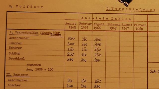 Historisches Statistikblatt