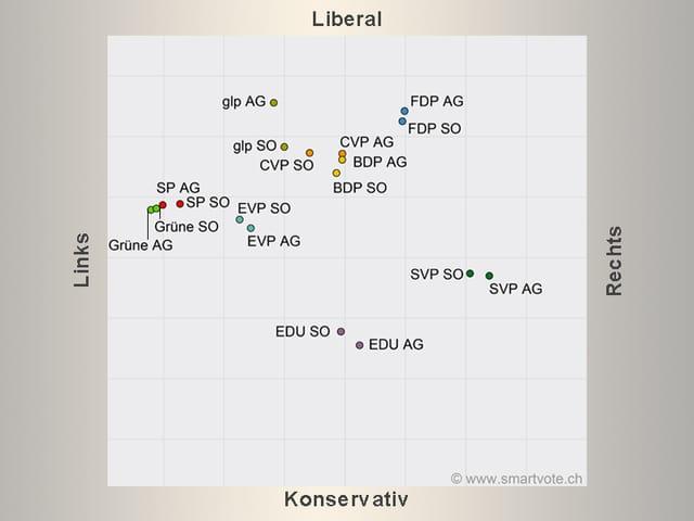 Smartmap Parteien Aargau und Solothurn im Vergleich