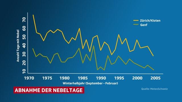 Kurve der Nebeltage von 1970 bis 2005