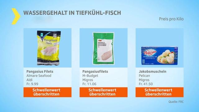 Drei Tiefkühlprodukte in der Verpackung mit dem Vermerk «Schwellenwert überschritten».