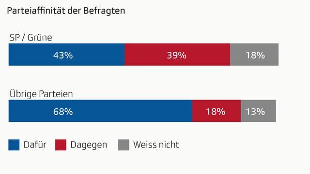 Grafik Stimmabsicht nach Parteiaffinität