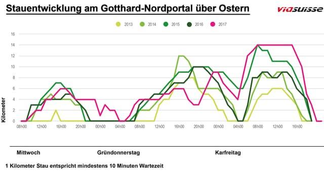Stauentwicklung am Gotthard-Nordportal über Ostern