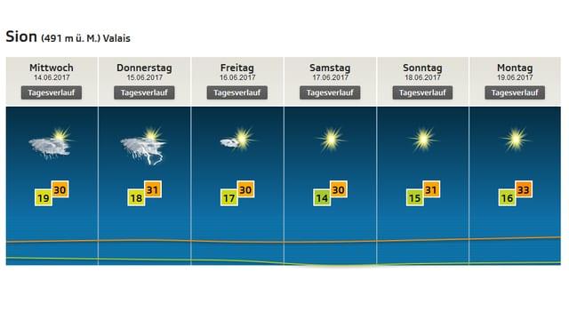Auf einem Bild ist die Wetter- und Temperaturprognose für Sion dargestellt.
