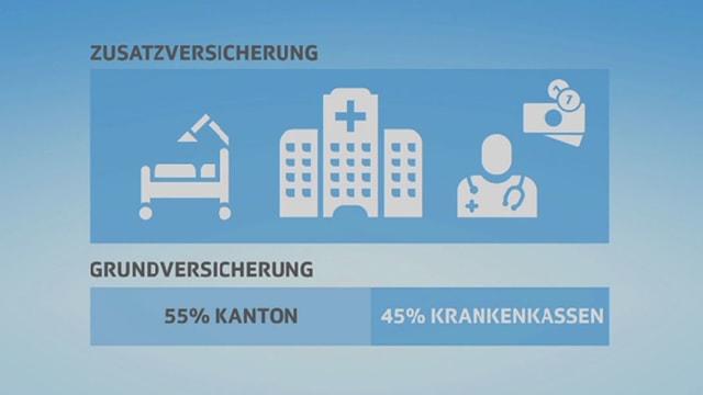 Grafik Beteiligung Grund- und Zusatzversicherung.