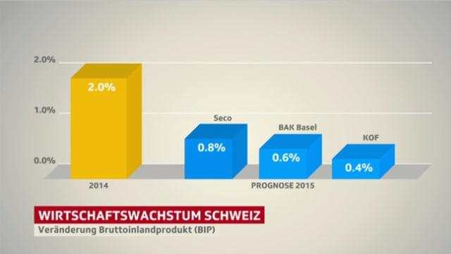Die Veränderung der BIP.