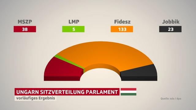 Kuchendiagramm, das die Sitzverteilung im Parlament zeigt