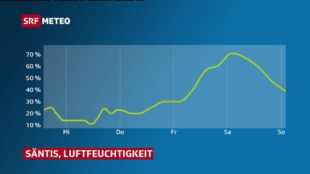 Verlauf der Luftfeuchtigkeit auf dem Säntis dargestellt auf Diagramm. Bis Freitag sehr tief bei rund 10-20%, danach etwas höher.