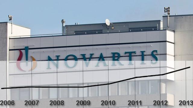 Novartis Gebäude und Tabelle