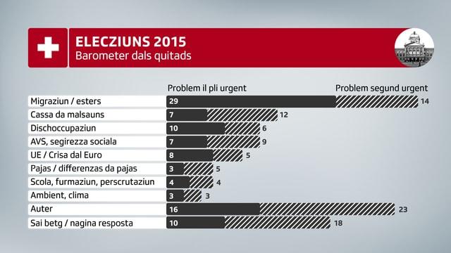 Barometer d'elecziuns dals 15.09. – 25.09.2014 (n=2020).