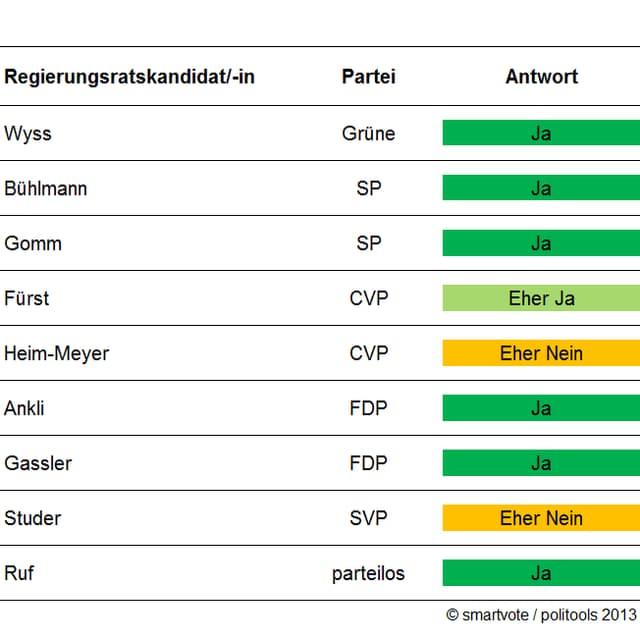 Antworten der Regierungsratskandidaten zur Frage nach Windenergie-Standorten in Solothurn.