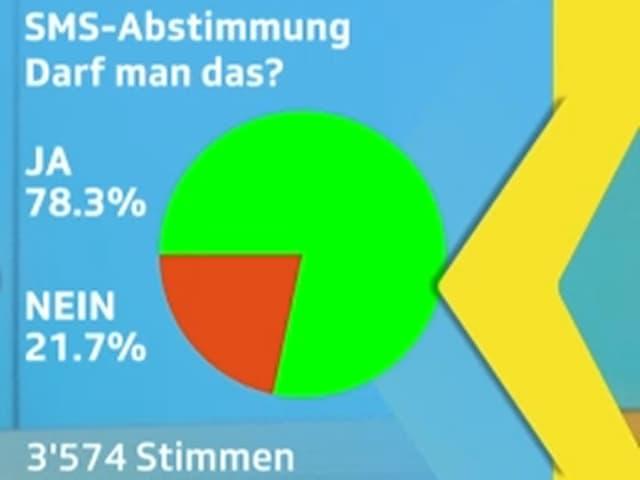Kuchendiagramm mit den Abstimmungsresultaten zur Frage «Darf man das?» 78,3 % der 3574 Abstimmenden sagten ja, 21,7 % sagten nein.
