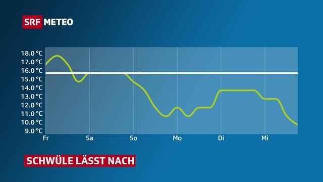 Die Grafik zeigt den Verlauf des Taupunktes über die nächsten Tage. Der Taupunkt sinkt, somit fühlen sich die Temperaturen weniger drückend an.