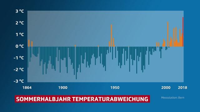 Ein Säulendiagramm zeigt, dass das Sommerhalbjahr 2018 deutlich wärmer ist als 2003.