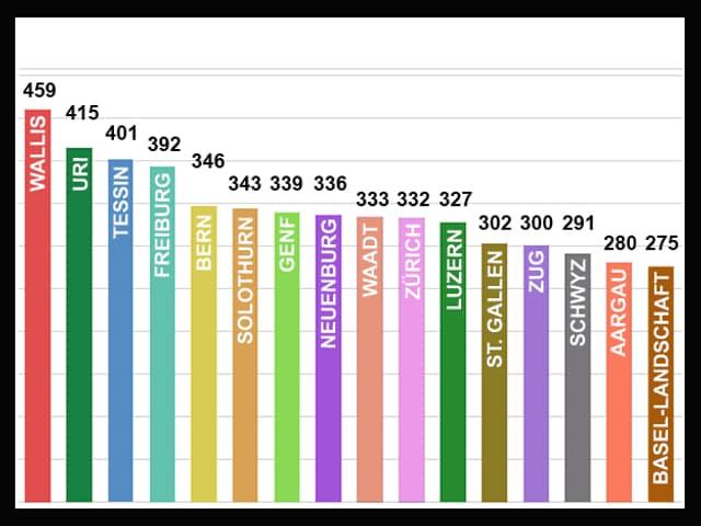 Diagramm mit Schweizer Kantonen und deren Anzahl Kg. Abfall pro Kopf