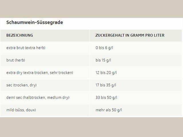 Tabelle: Schaumwein-Süssegrade