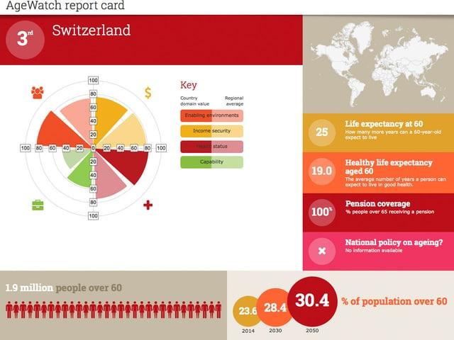 Grafische Aufbereitung der  Schweizer Parameter