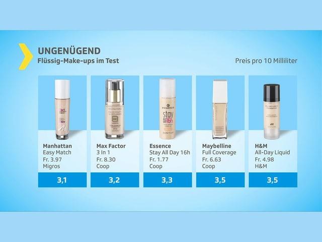 ungenügend 5- Produkte