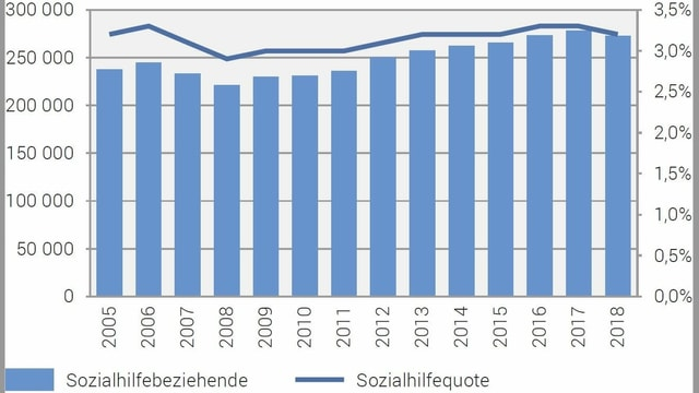 Diagramm 2005 - 2018.