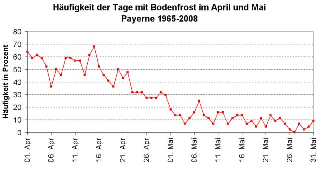 Häufung von Bodenfrost für April und Mai (1965 - 2008), Station Payerne.