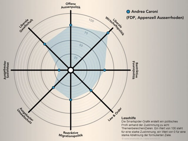 Smartspider Caroni