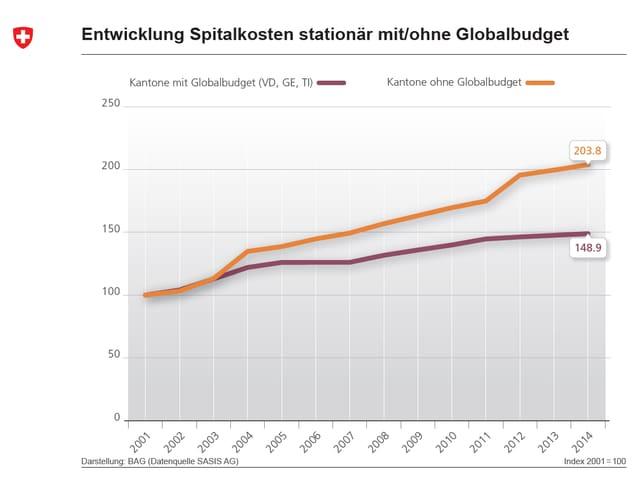 Ein Diagramm mit zwei Linien, das die Kostenentwicklung in den Kantonen mit und ohne Globalbudget zwischen 2001 und 2014 aufzeigt.