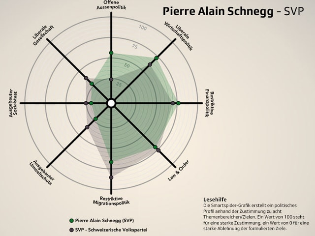 Spider Pierre Alain Schnegg