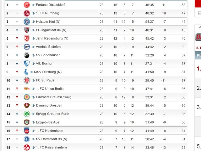 Die Tabelle in der 2. Bundesliga.