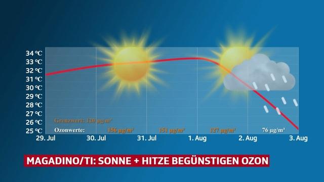 Grafik zeigt Verlauf der Höchstwerte, Sonne oder nicht Sonne und die Entwicklung der Ozongrenzwerte.