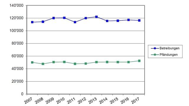 Eine Grafik, welche die Entwicklung der Betreibungen und Pfändungen in der Stadt Zürich zeigt.