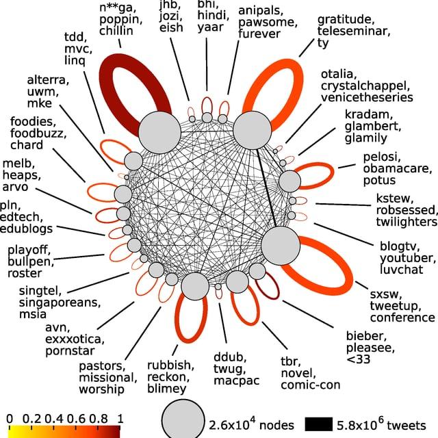 Grafik mit dem Verhalten von prominenten Gruppen, die sich über Twitter austauschen.