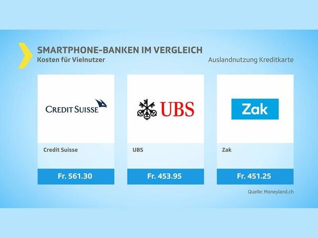 Auslandnutzung Kreditkarte Kosten Vielnutzer: die drei teuersten