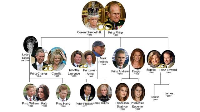 Stammbaum des Windsor-Clans