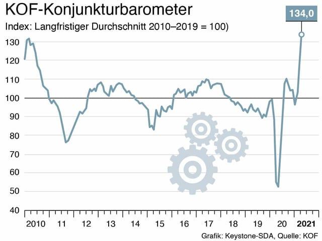 barometer da conjunctura (stan 30.4.2021) – grafica