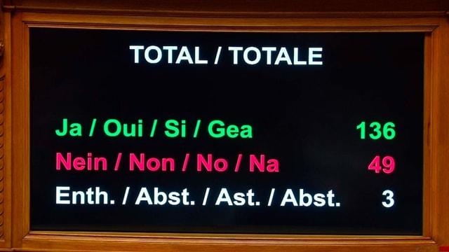 Abstimmungsresultat Nationalrat, 136 Ja, 49 Nein, 3 Enthaltungen.