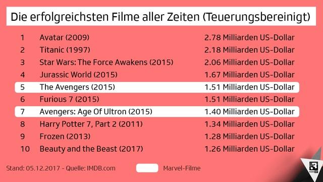 Unter den Top 10 befinden sich gleich zwei Marvel-Filme. In den Top 20 sind es sogar satte 5 Marvel-Vertreter!