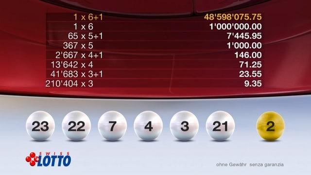 Die sieben richtigen Lottozahlen vom 23. August 2014.